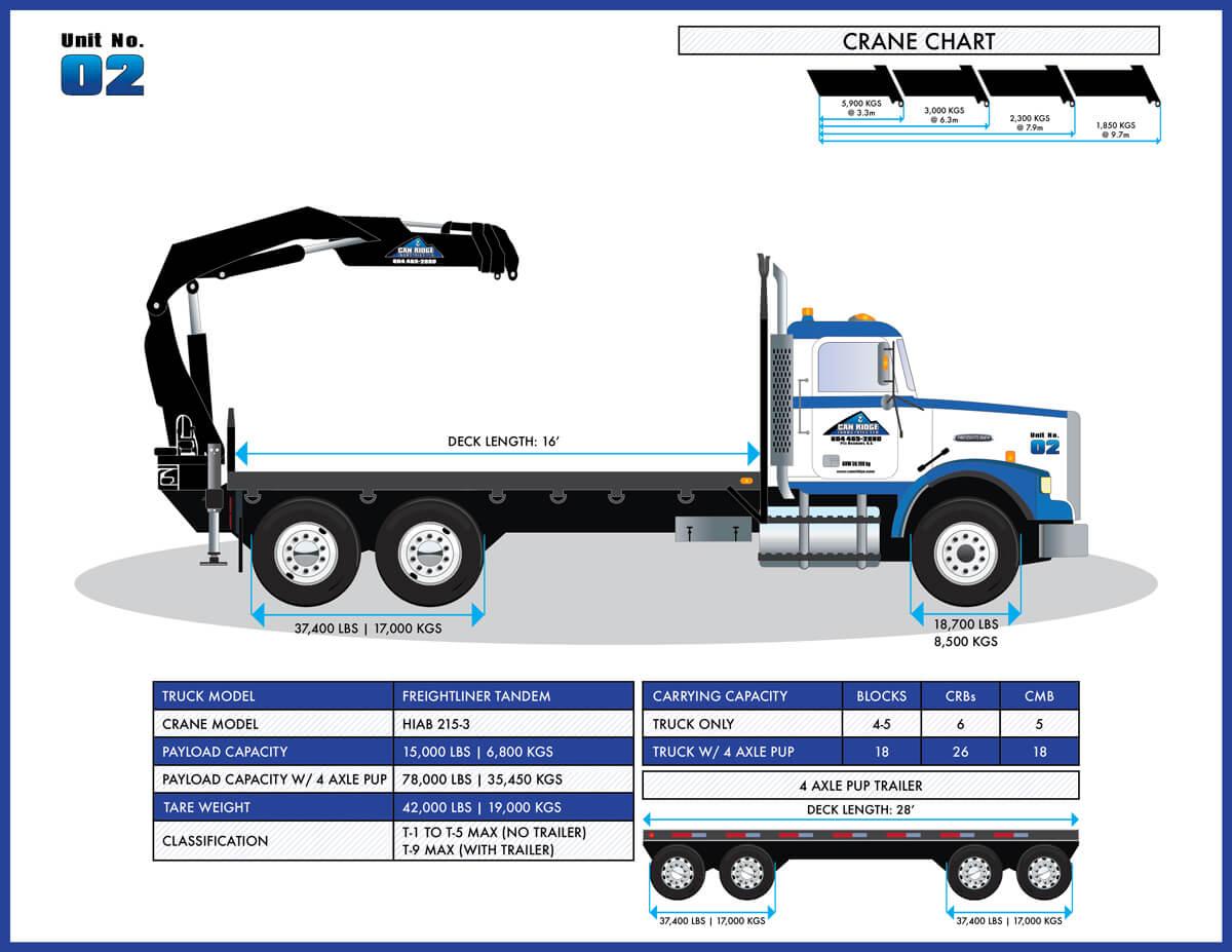 Can Ridge Freightliner Tandem HIAB Folding Boom Crane