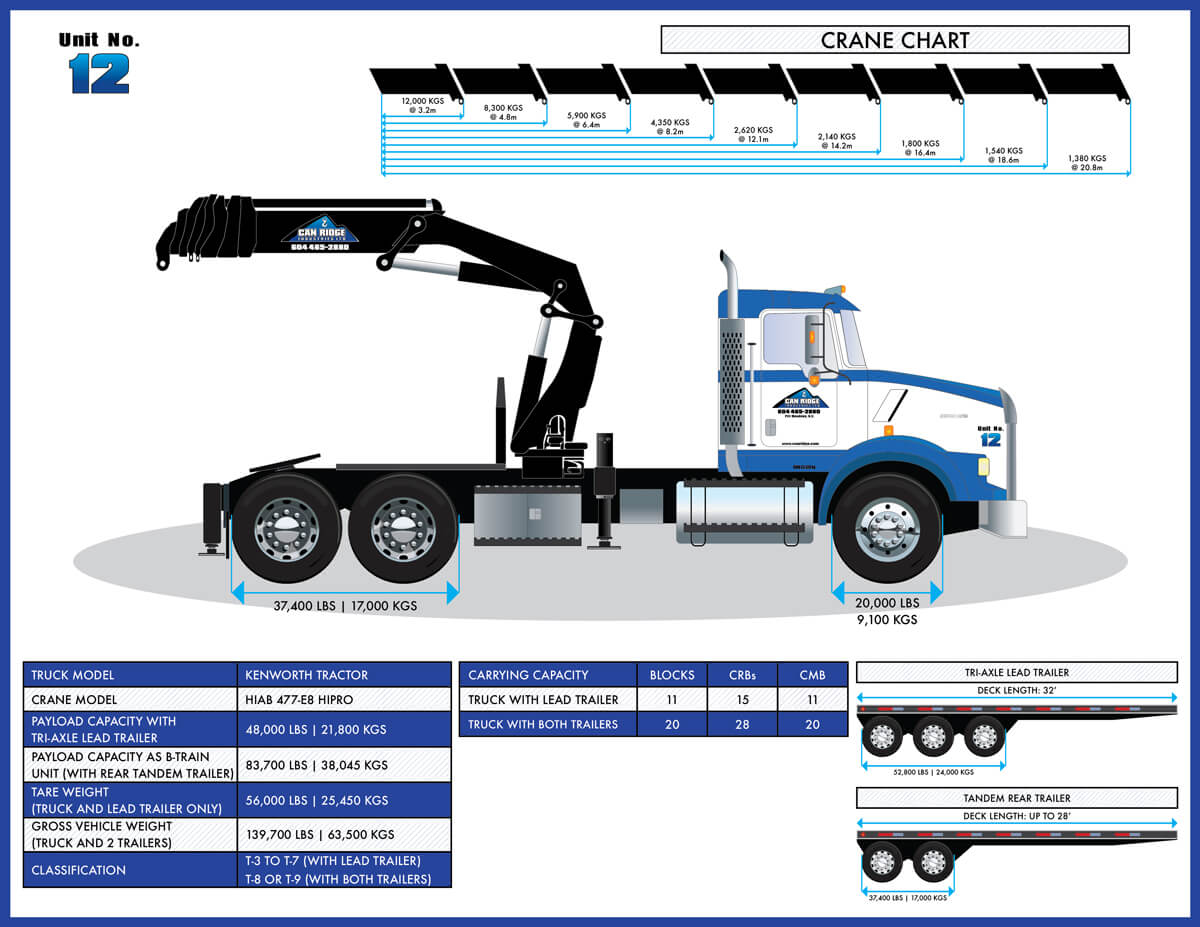Can Ridge Kenworth Tractor HIAB Folding Boom Crane