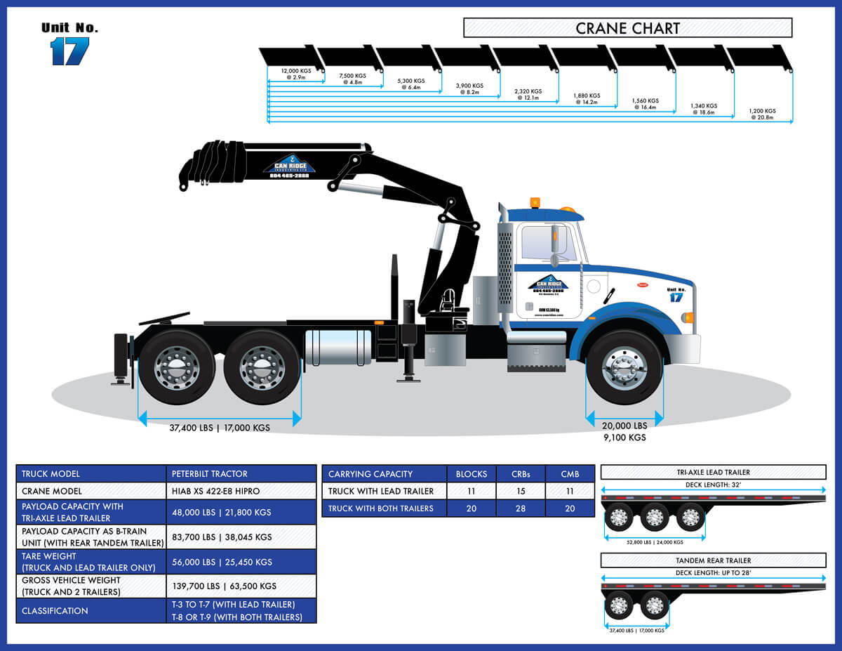 Can Ridge Peterbilt Tractor HIAB Folding Boom Crane