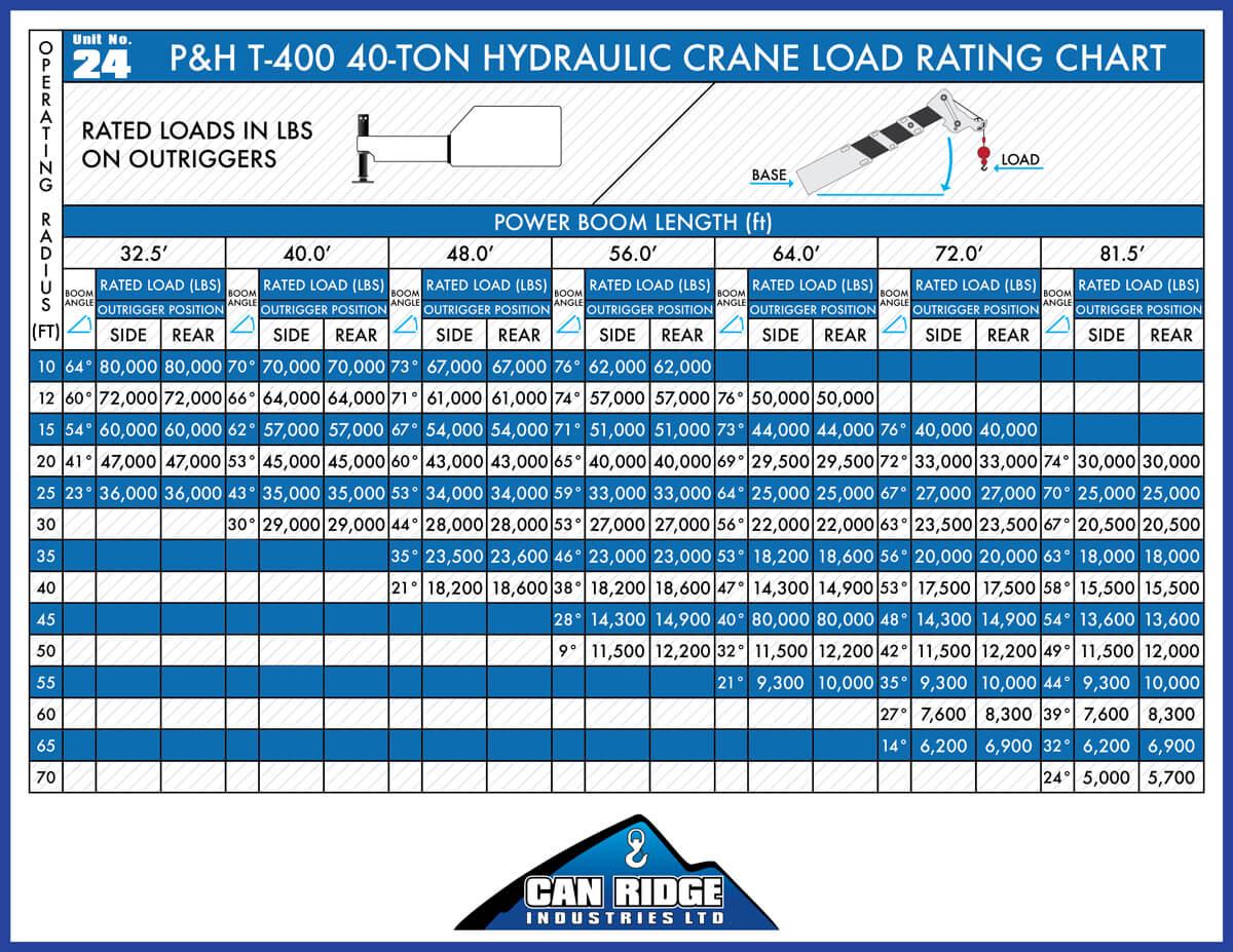 Can Ridge P&H Hydraulic Crane Chart