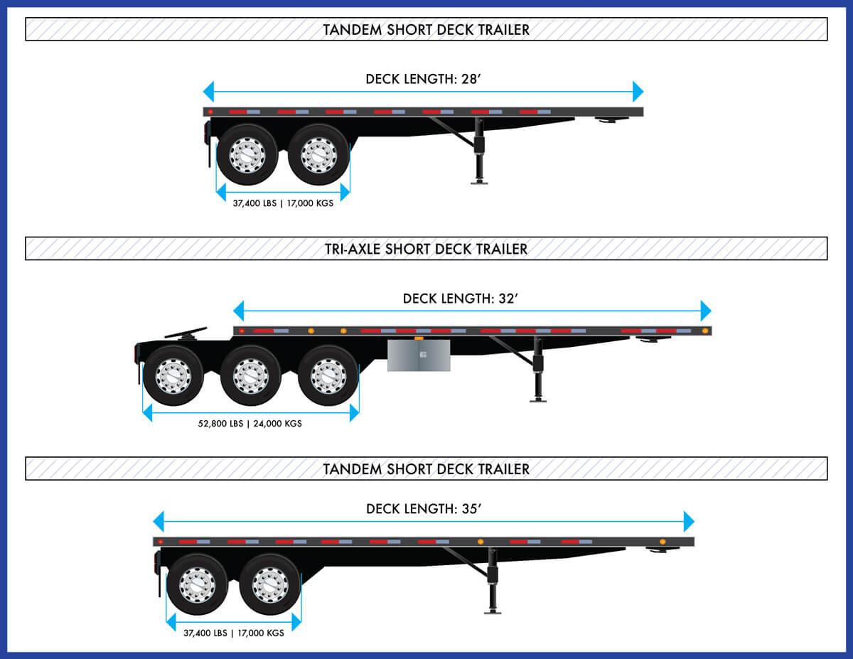 Can Ridge Short Deck Trailers Tandem Tri-Axle