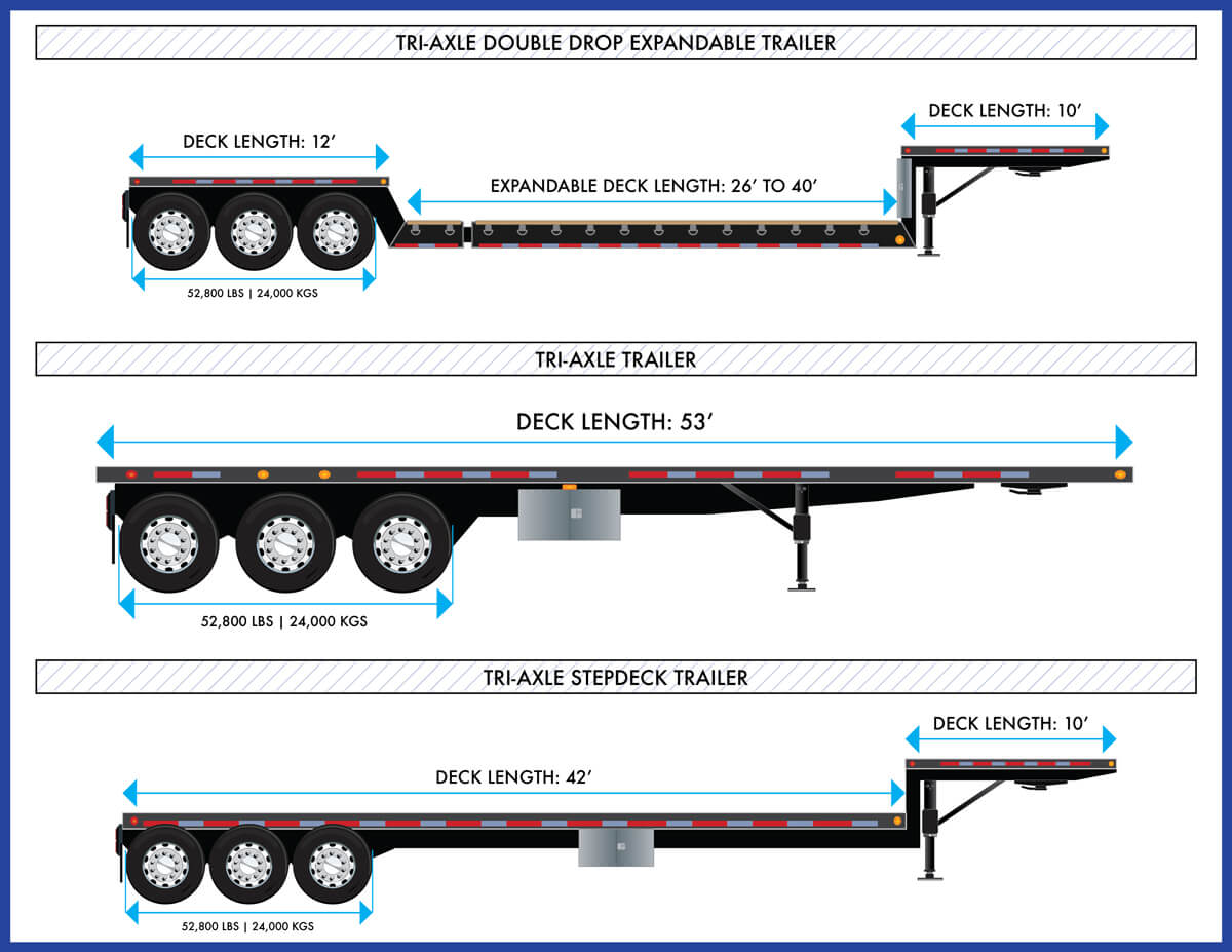 Can Ridge Trailers Tri-Axle Double Drop Expandable StepDeck